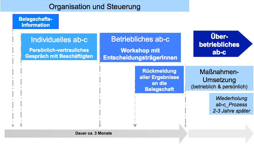 ABC_Prozess